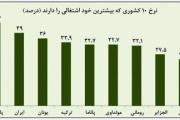 رتبه دوم ایران در خوداشتغالی
